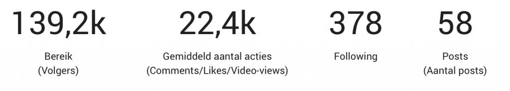 Mediakit statistieken Instagram