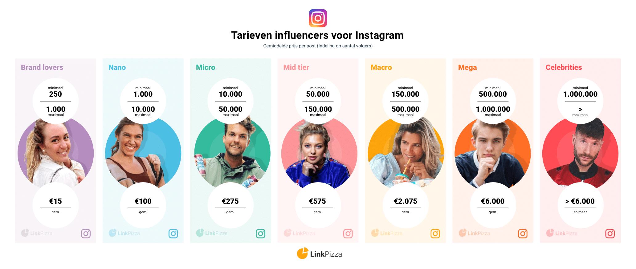 Tarieven van Instagrammers