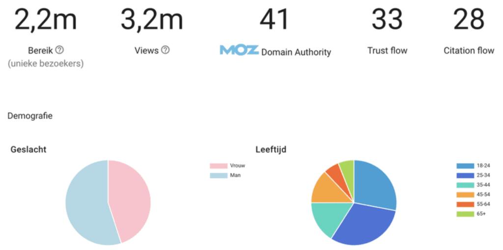 domain authority, trust flow, citation flow, views en unieke bezoekers van de blog.