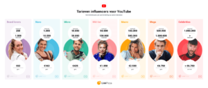 Rates Youtube